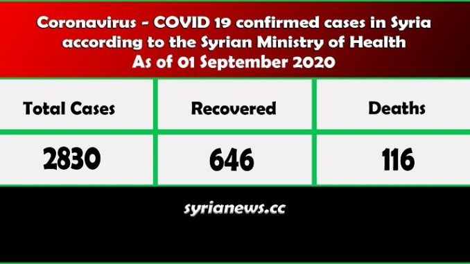 Coronavirus COVID 19 cases in Syria stats - Syria News syrianews.cc