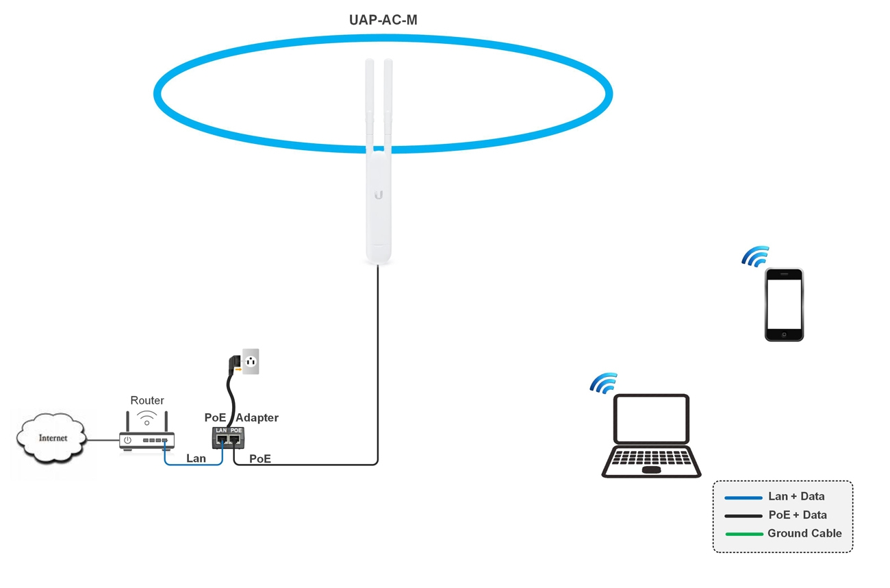 Ubiquiti Uap Ac M 5 Pack 5 Mesh Technology Ap Indoor