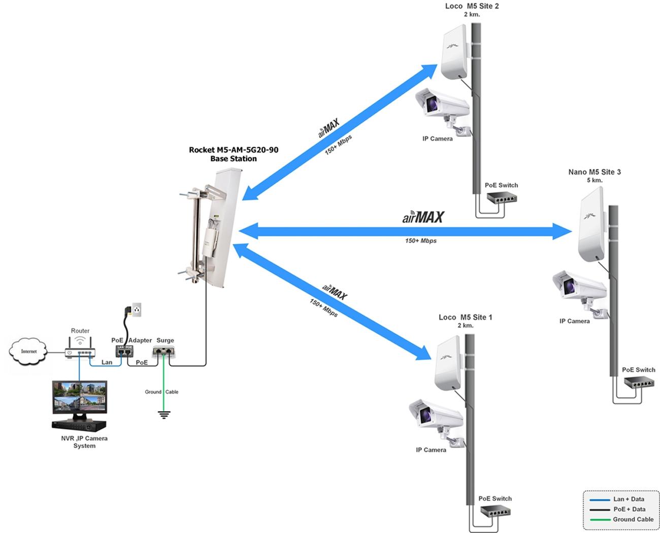 Ubiquiti Rocket M5 Am 5g20 90 Set Wireless Basestation 5