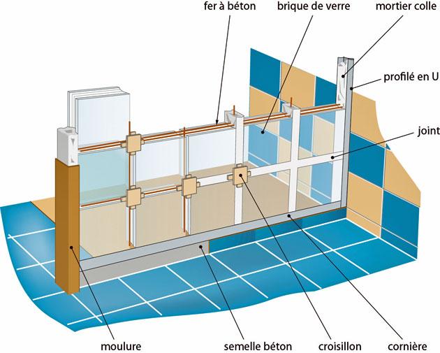 briques de verre pour une douche