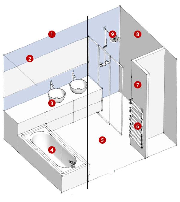 3 Types D Amenagements De Salles De Bains
