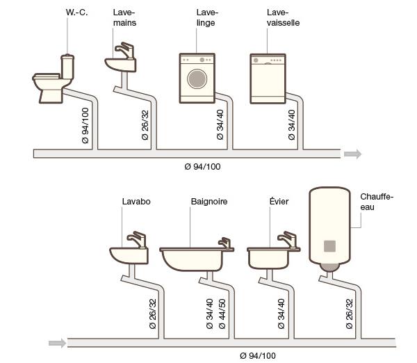 Organiser Lvacuation Des Eaux Uses Chez Soi