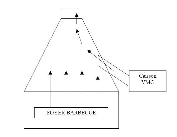 Exactrateur De Fume Pour Barbecue Forum Jardin