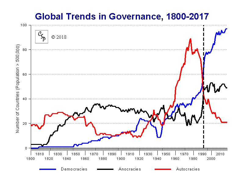 Global Democracy, 1946-2008
