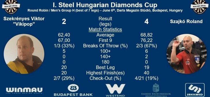 Diamonds Darts Cup – Budapest