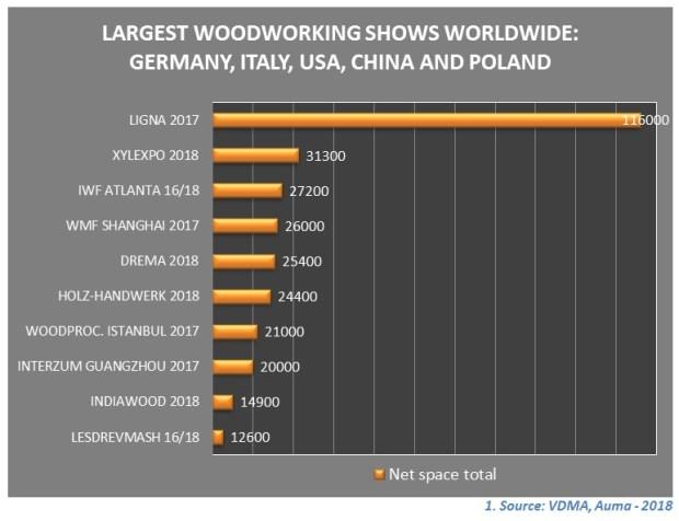 Międzynarodowe Targi Maszyn i Narzędzi dla Przemysłu Drzewnego i Meblarskiego DREMA