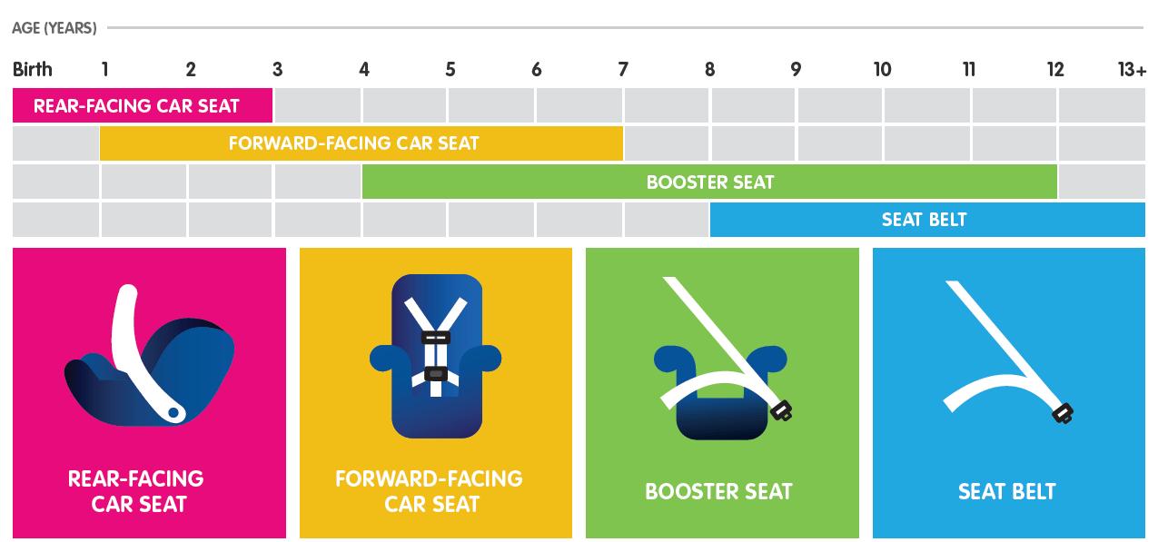 car seat recs