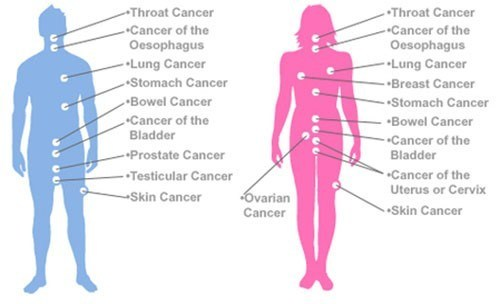 cancer Symptoms - Tabib.pk