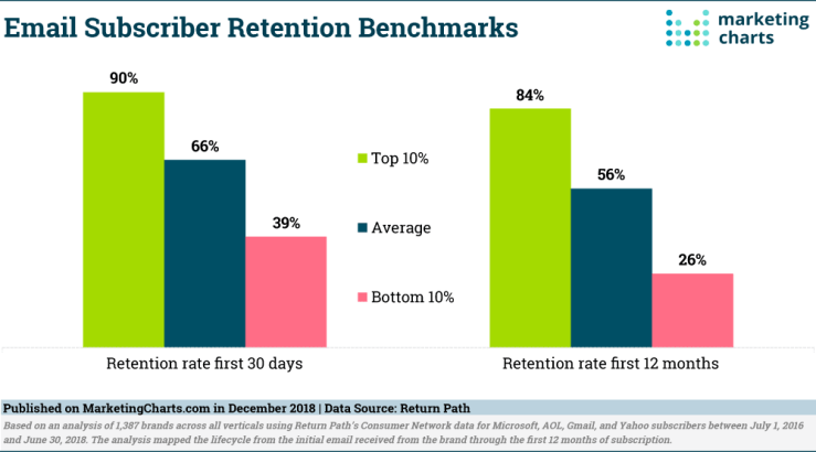ReturnPath-Email-Subscriber-Retention-Benchmarks-Dec2018