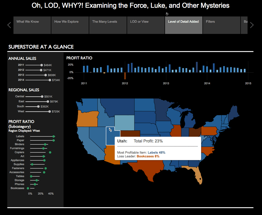 Executive Dashboard using Tableau Level of Detail (LOD) calculations in a story points presentation.