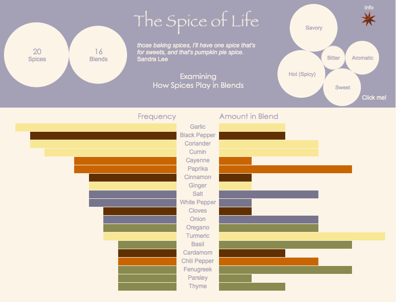 Playful Tableau dashboard for spices. Great infographic idea for marketing.