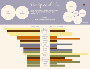 Tableau dashboards for fun | interactive visualization on spices | personal dashboard