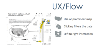 Data Visualization Linguistics UX Flow Bridget Cogley
