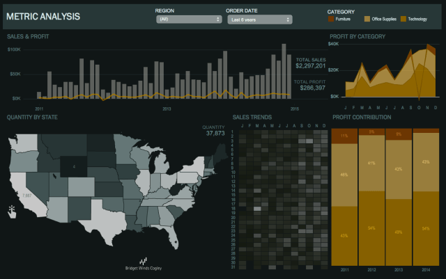 Executive Tableau Dashboard NYC - Simply Elegant Dashboards