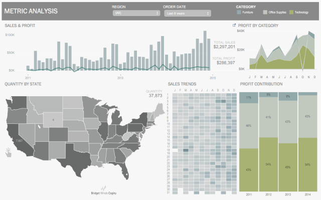 Executive Tableau Dashboard Palm - Simply Elegant Dashboards