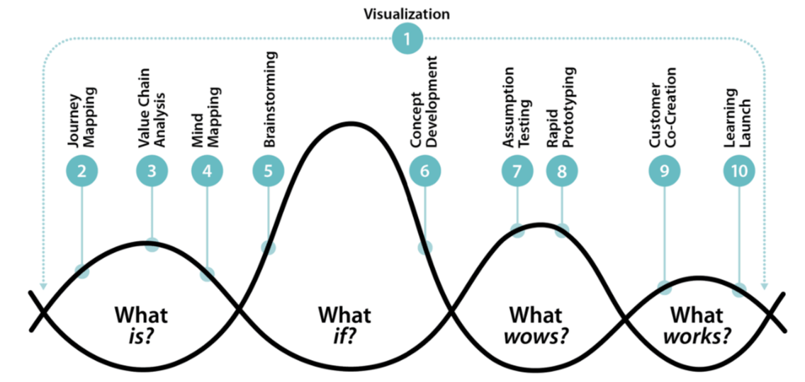 Humans and Dashboards = Tableau Design meets IDEO (AKA Design