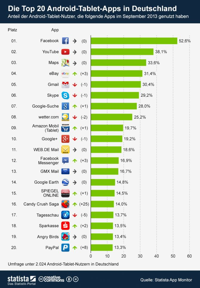 Top Tablet Android Apps
