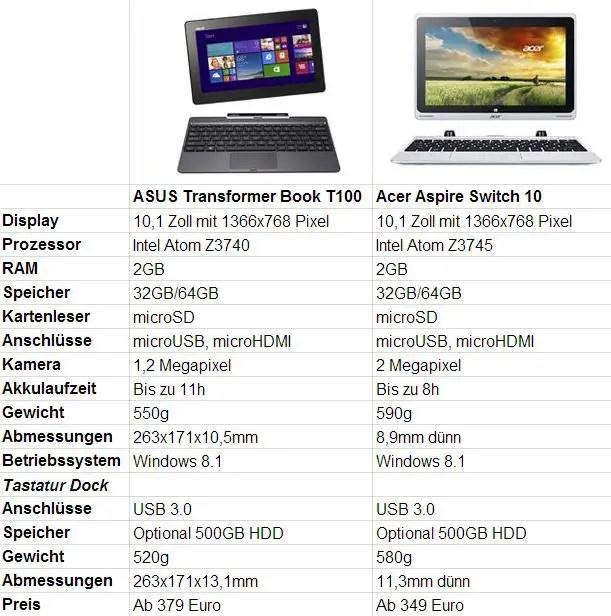 Vergleich Acer Aspire Switch 10 und ASUS Transformer Book T100