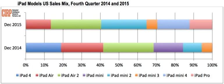 iPad Verkaufsanteile