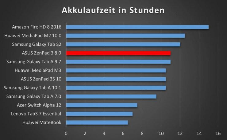 ASUS ZenPad 3 8.0 Akkulaufzeit