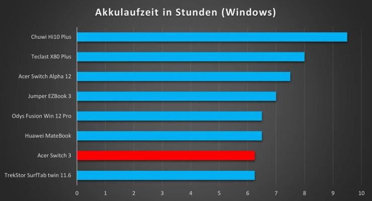Acer Switch 3 Akkulaufzeit