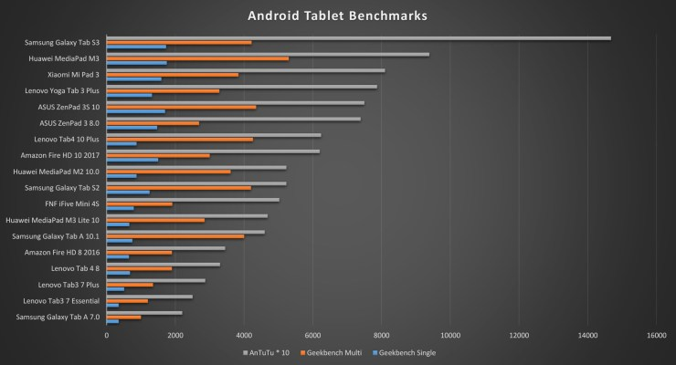 Amazon Fire HD 10 Benchmarks