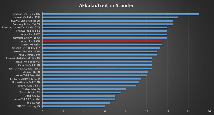 iPad 2018 Akkulaufzeit