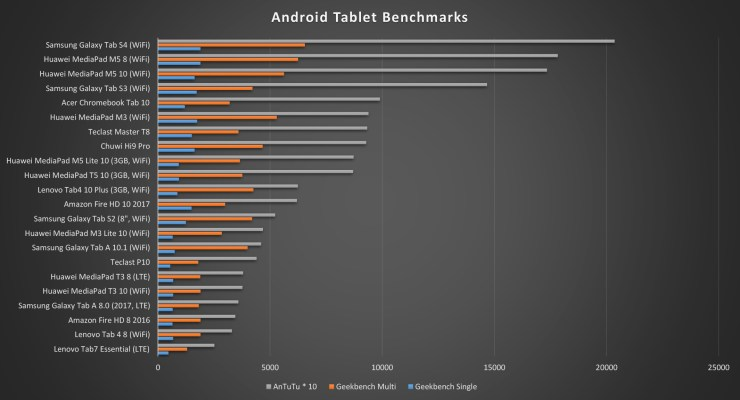 Huawei MediaPad M5 Lite 10 Benchmarks