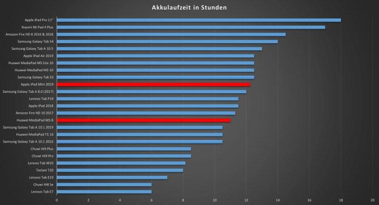 MediaPad M5 8 vs iPad Mini Akku-Vergleich