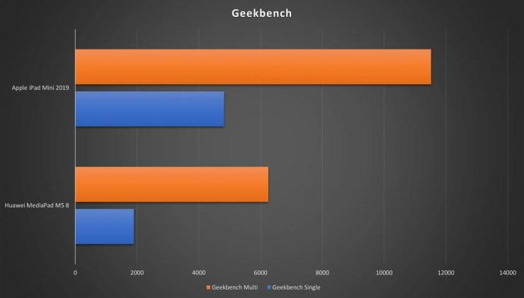 iPad Mini vs. MediaPad M5 8 Geekbench