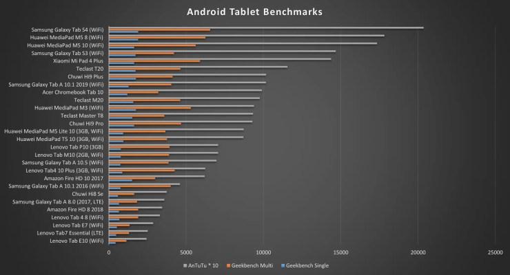 Samsung Galaxy Tab A 10.1 2019 Benchmarks