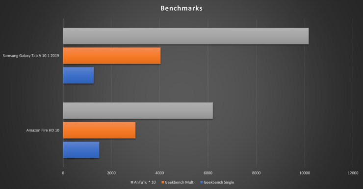 Samsung vs Amazon Benchmarks
