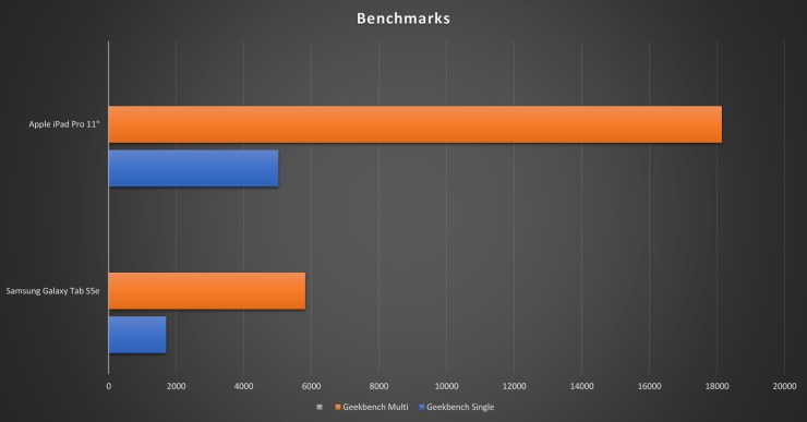 Samsung Galaxy Tab S5e vs. iPad Pro Benchmarks