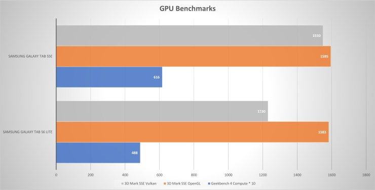 Samsung Galaxy Tab S6 Lite VS Galaxy Tab S5e GPU Performance
