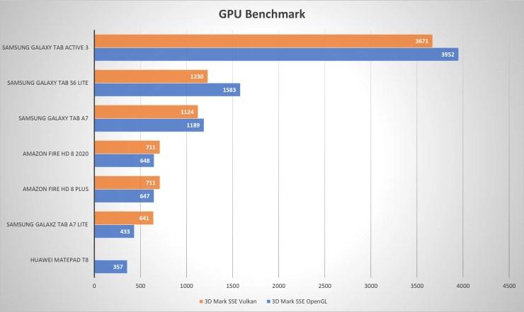 Samsung Galaxy Tab A7 Lite GPU Leistung