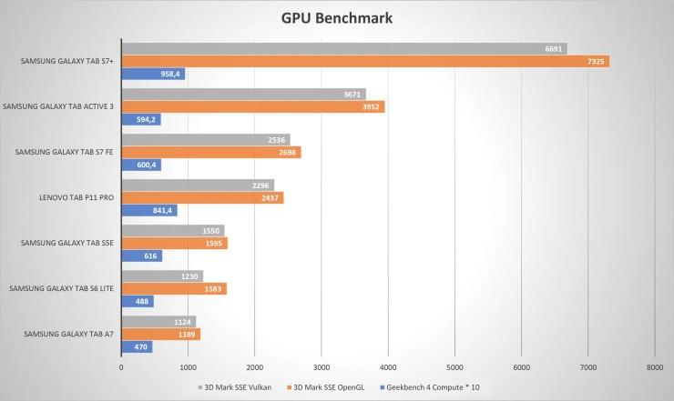 Samsung Galaxy Tab S7 FE GPU