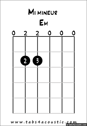How to read and play chords for beginners, guitar lesson