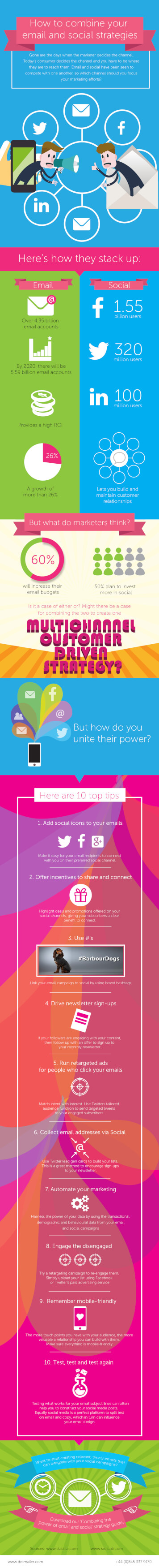 [Infographic] Combine Email and Social Media Strategies