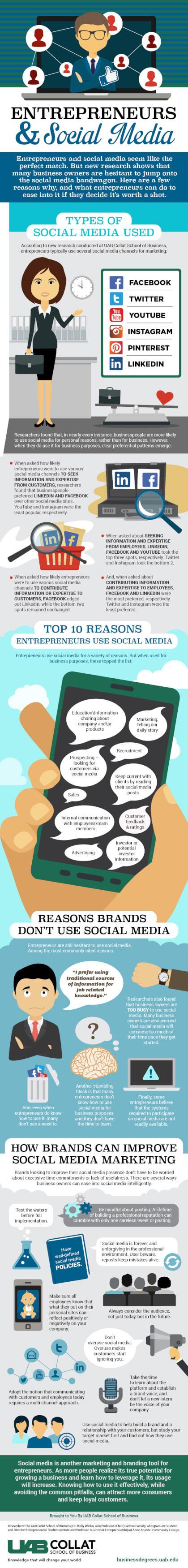 Entrepreneurs and Social Media-infographic