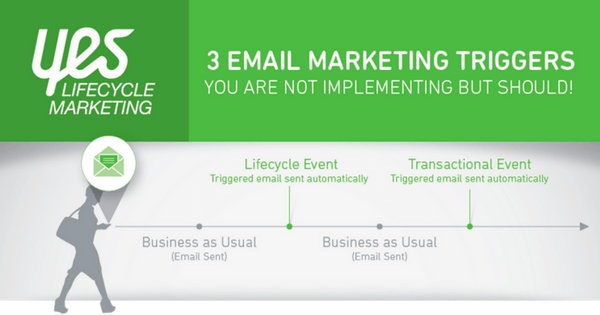 3 Email Marketing Triggers You Are Not Implementing But Should [Infographic]