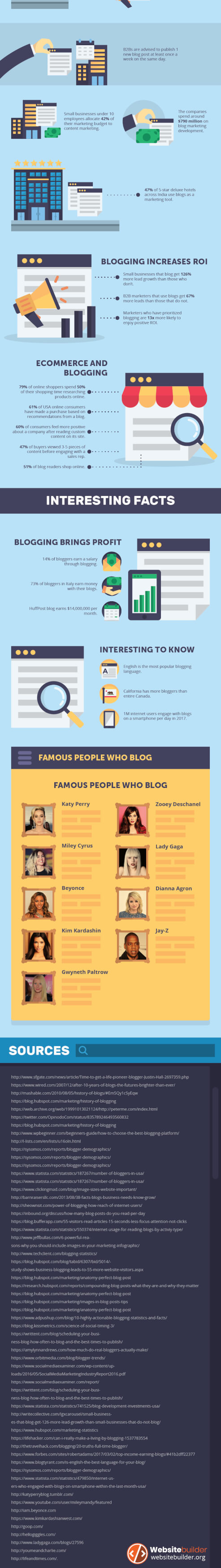 blogging-resources-infographic_05