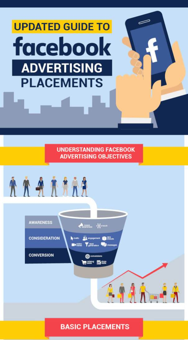 Facebook Ads Placement [Infographic]