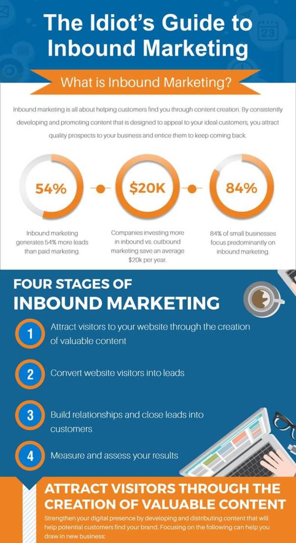 Inbound Marketing Infographic: A Guide to Inbound Marketing