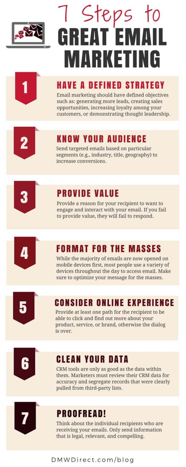 7-Steps-To-Common-Sense-Email-Marketing