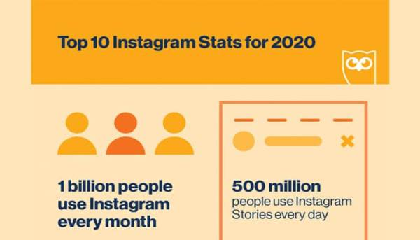 Instagram-Stats-That-Matter-to-Marketers-in-2020-700