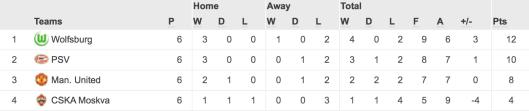 Grupă Man Utd