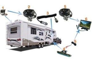Quick Disconnect 5th Wheel Rear View System with 2 Backup Cameras and Monitor