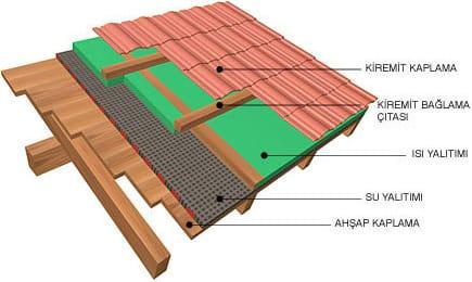 çatı-tadilatı (1)