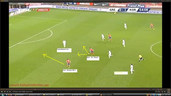 Koo picks up the ball from Kim. He can dribble or pass it left or right. Papadopoulos doesn't know what to do.