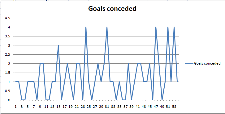 goals conceded